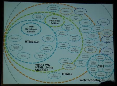 ウェブ技術は日々進化しています。