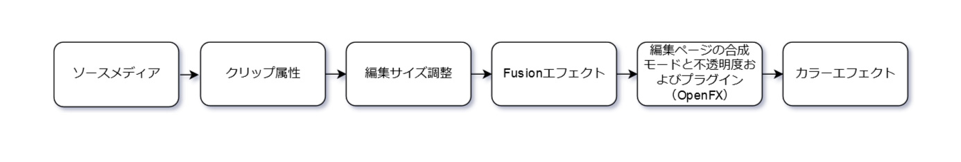 エフェクトの処理の順序