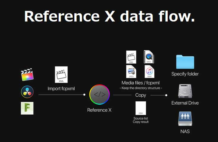 Reference X Flow